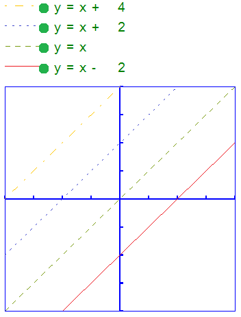 Different line styles are used for the formulas in the graph, as signified in the fomula legend.