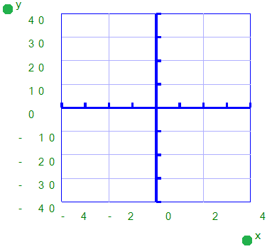 The range for the axes and positions of the ticks, grid boxes and value labels determines the layout of the axes of the graph