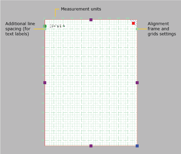 Elements of the measurements grid