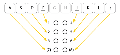 Overview of the keyboard keys used for 6-dot or 8-dot braille input